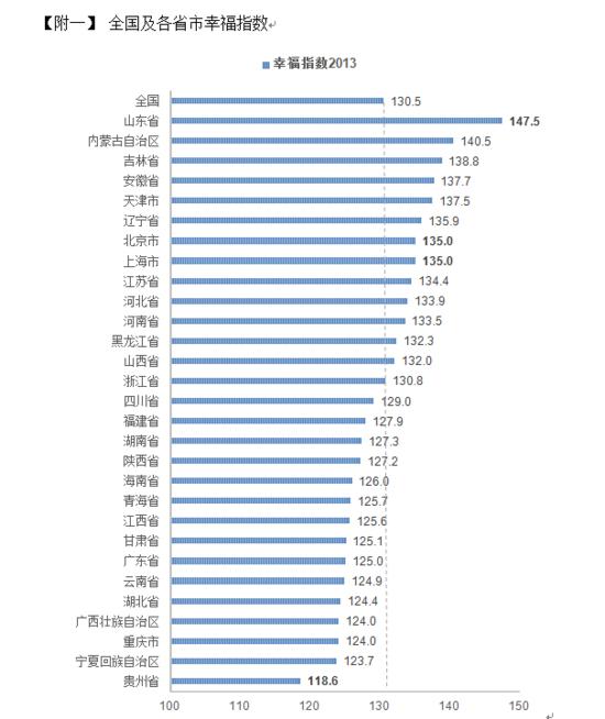 2014国民幸福报告