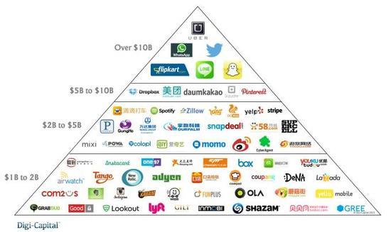 科技公司市值金字塔