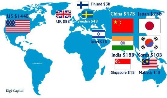 各国科技创业公司市值