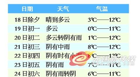 春节期间锡城气温