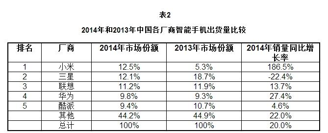 资料来源:IDC 亚太区移动电话季度追踪, 2015年 2月