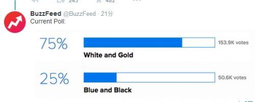 """国外网站做的类似调查,75%的人选择了""""白色+金色""""。"""