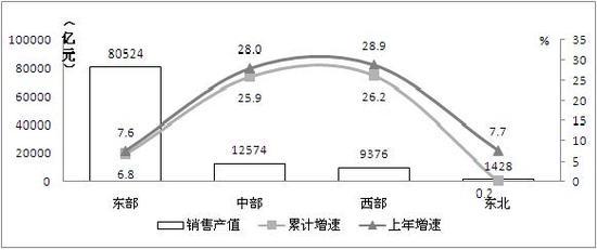 图9 2014年东、中、西、东北部电子信息制造业发展态势对比
