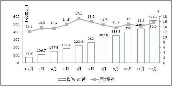 图7 2014年我国软件业出口增长