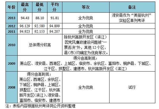 不考核gdp_美丽杭州 实验区 淳安
