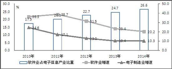 图3 2010-2014年我国软件产业占电子信息产业比重变化