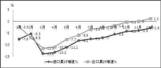 图6 2014年我国电子信息产品进出口累计增速