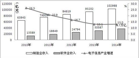 图1 2010-2014年我国电子信息产业增长情况