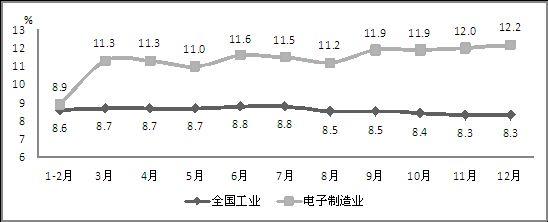图2 2014年电子信息制造业与全国工业增加值累计增速对比
