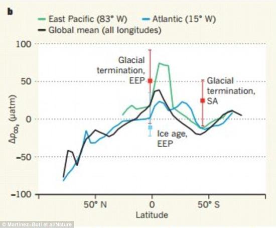 这张图表展示了冰河时代(蓝点)到冰河时代末期(红点)间二氧化碳水平的变化。EEP代表赤道太平洋,SA是南大西洋。实线表示有关世界海洋二氧化碳水平的各种现代数据。