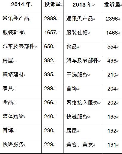 王中王一马中特成都市消协公布的2014年投诉量居前十位的商品和服务(单位:件)
