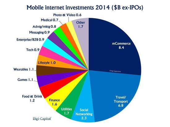 2014年移动互联网融资额