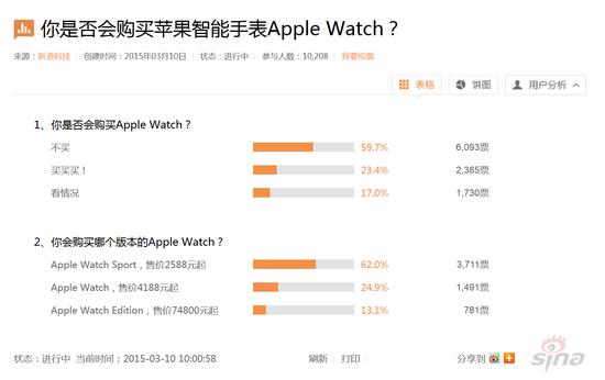 调查显示六成用户不会购买Apple Watch