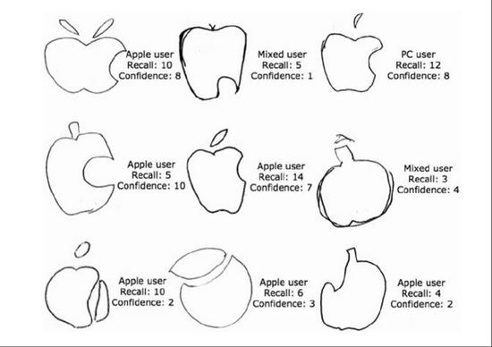 很多人都记不住苹果的标志