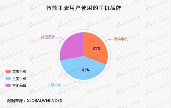 智能手表用户仅31%有苹果手机