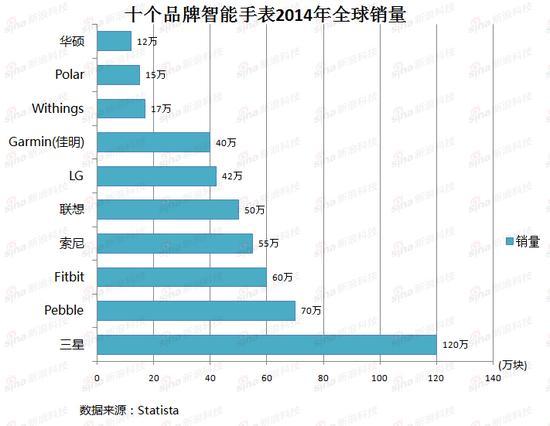 十个品牌智能手表2014年全球销量