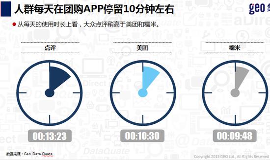 用戶每天停留在團購App的時間