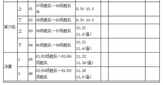 2015足协杯赛程:鲁能与恒大泰达同处上半区
