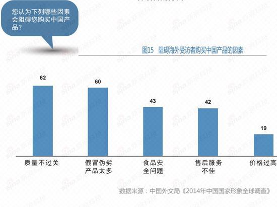产品质量和食品安全依然是阻碍他们购买中国品牌的主要因素