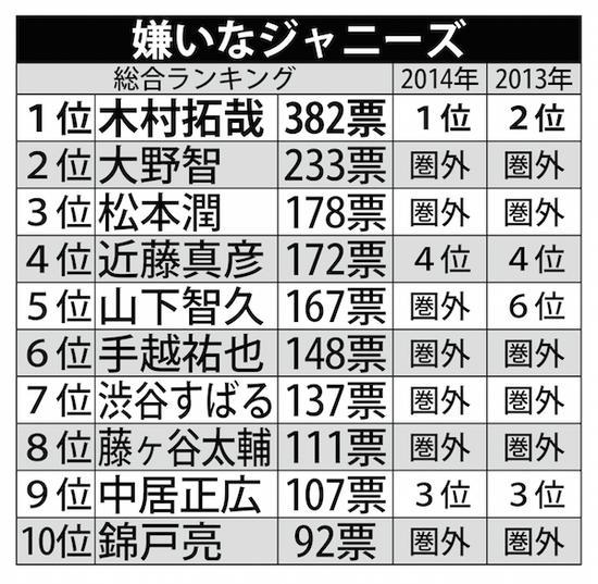 最厌恶杰尼斯艺人排行榜2015