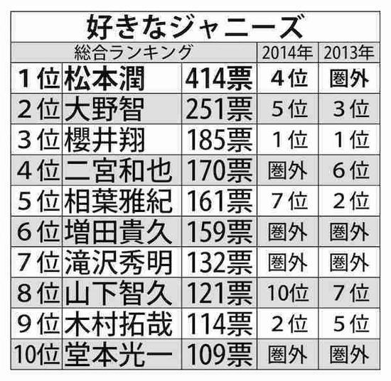 最喜爱杰尼斯艺人排行榜2015