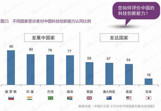 多数海外民众认为我国有较强的科技创新能力,日本民众最不认可
