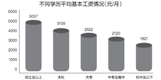 海南企业薪酬调查报告出炉 房地产业平均工资