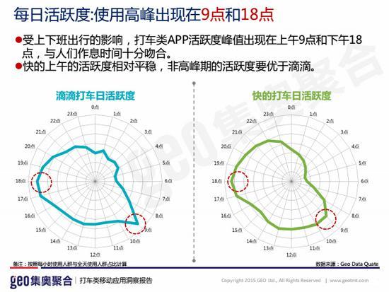图三:使用高峰出现在9点和18点,均为上下班高峰时段