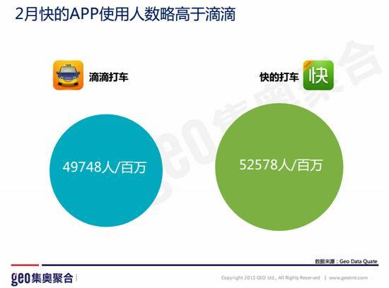 图一:2月快的APP使用人数略高于滴滴