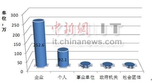 截至2014年12月底中国网站主办者组成情况