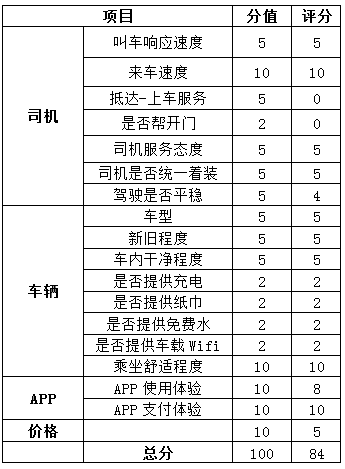 小编A对滴滴专车的评分表