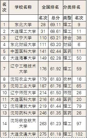 省内大学排行榜