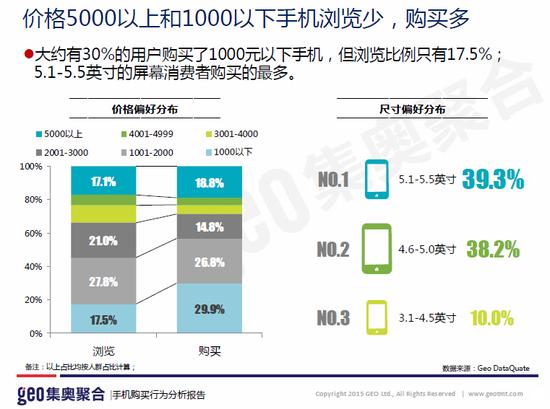 图2,价格5000以上和1000以下手机浏览少,购买多