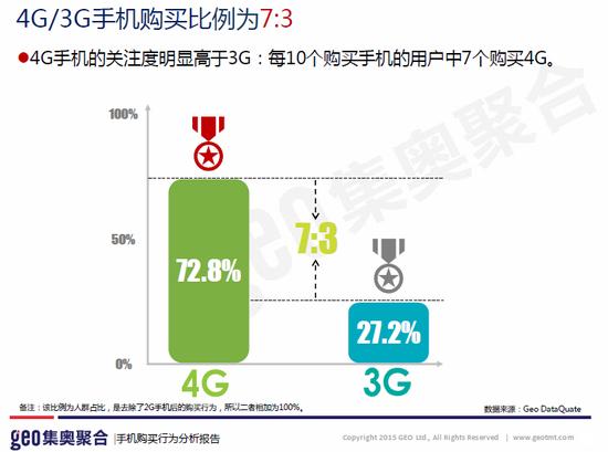 图5,4G与3G手机购买比例