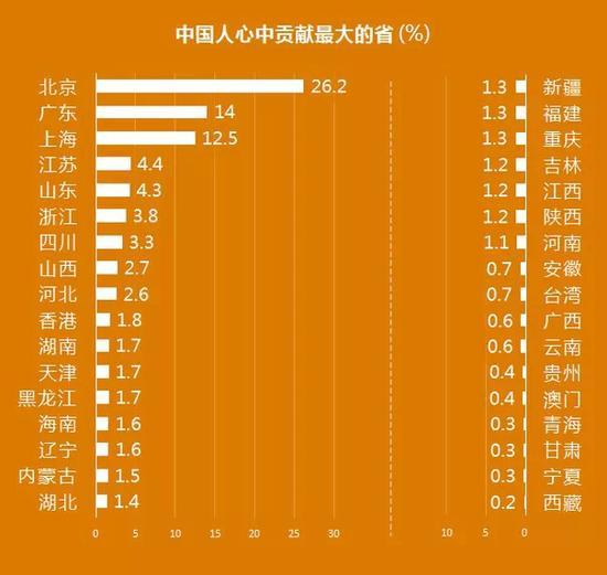 中国各省份地图_中国各省份人口