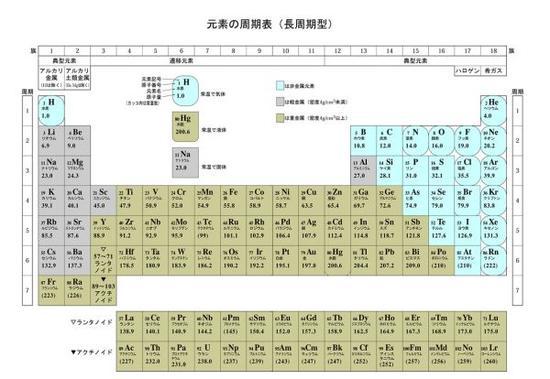日文版元素周期表。