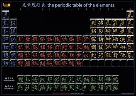 让日本网友热议的就是这张中文版元素周期表。