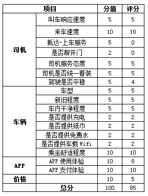 小编A的最终评分表