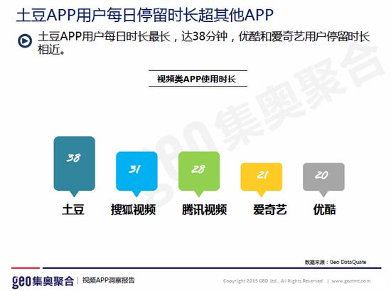 图2-视频App用户平均每日停留时长