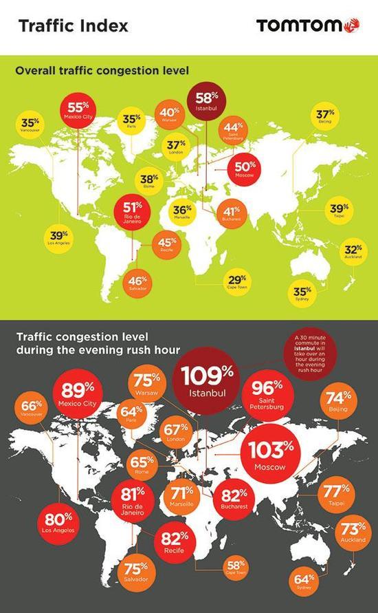 全球最拥堵城市排行榜。