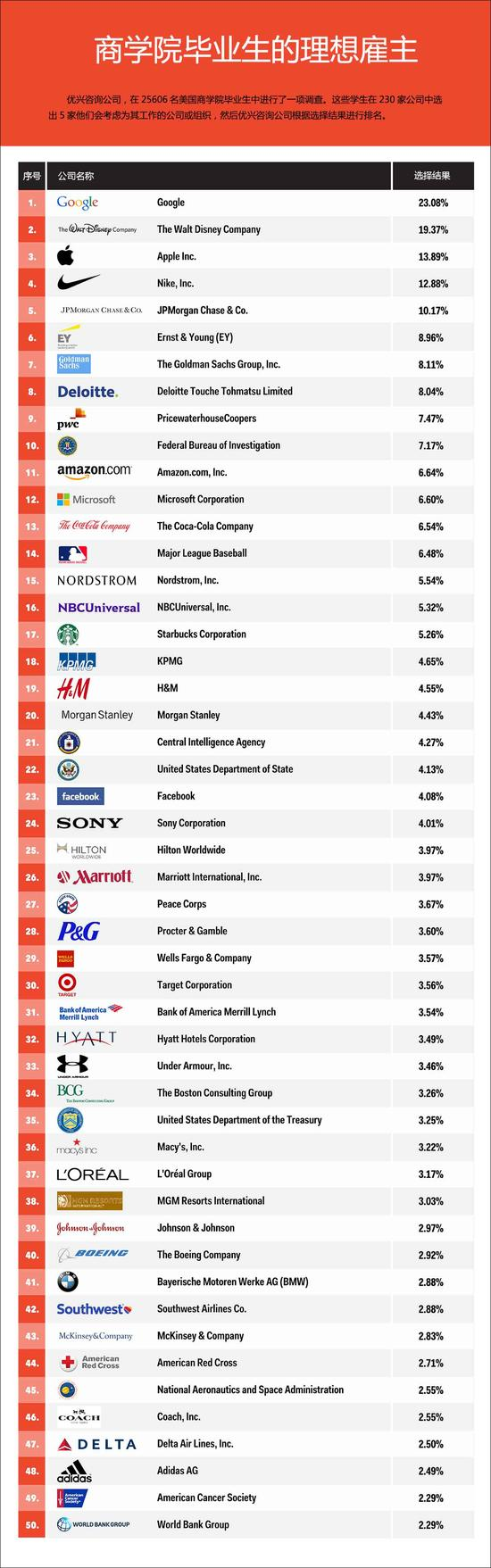 商学院学生最想进的50家公司:谷歌第一苹果第三