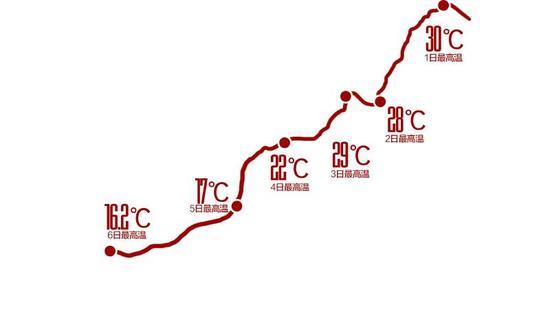 4月成都每日最高温 制图 姚海涛