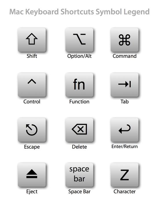 Mac快捷键图例