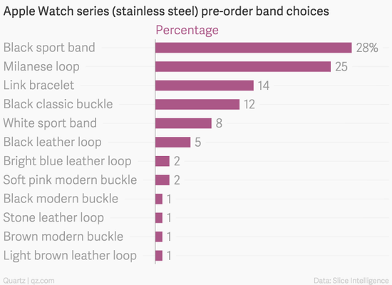 Apple Watch不锈钢表各版本预订比例