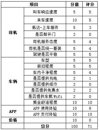小编C对一号专车的评分表