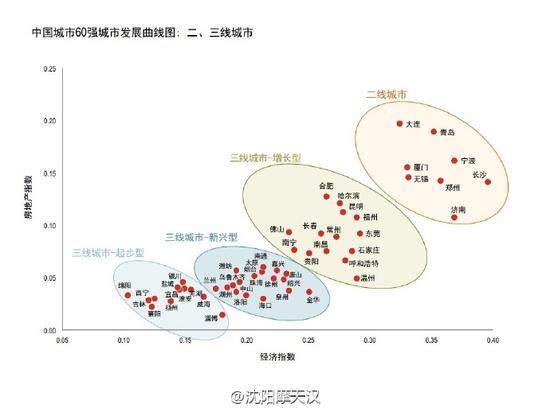 中国城市60强城市发展曲线图:二、三线城市
