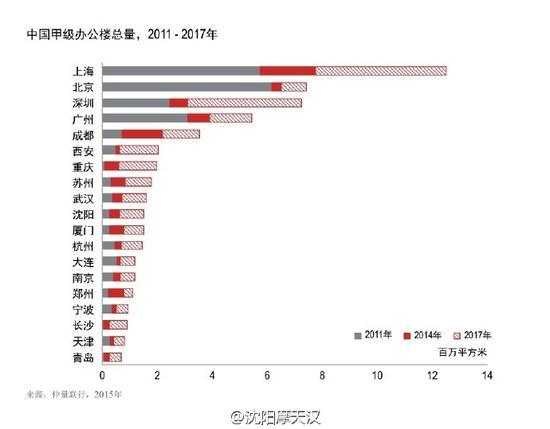 中国甲级办公楼总量