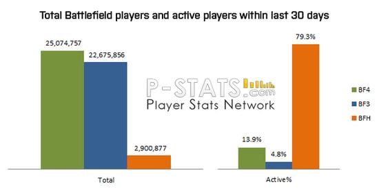 过去30天《战地4》、《战地3》和《战地:硬仗》的总玩家数量和活跃玩家比例