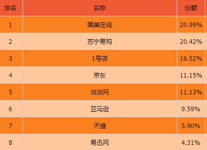 网购平台top8