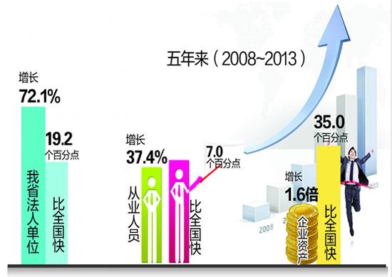 """产业结构优化,内生动力增强""""是""""三经普""""反映出的安徽"""